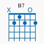 ミューズスコアでソロギターTab譜の作成_9 便利機能<2-1> ギターコードの「ダイ