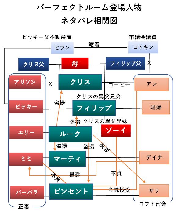 パーフェクトルーム登場人物相関図ネタバレ版