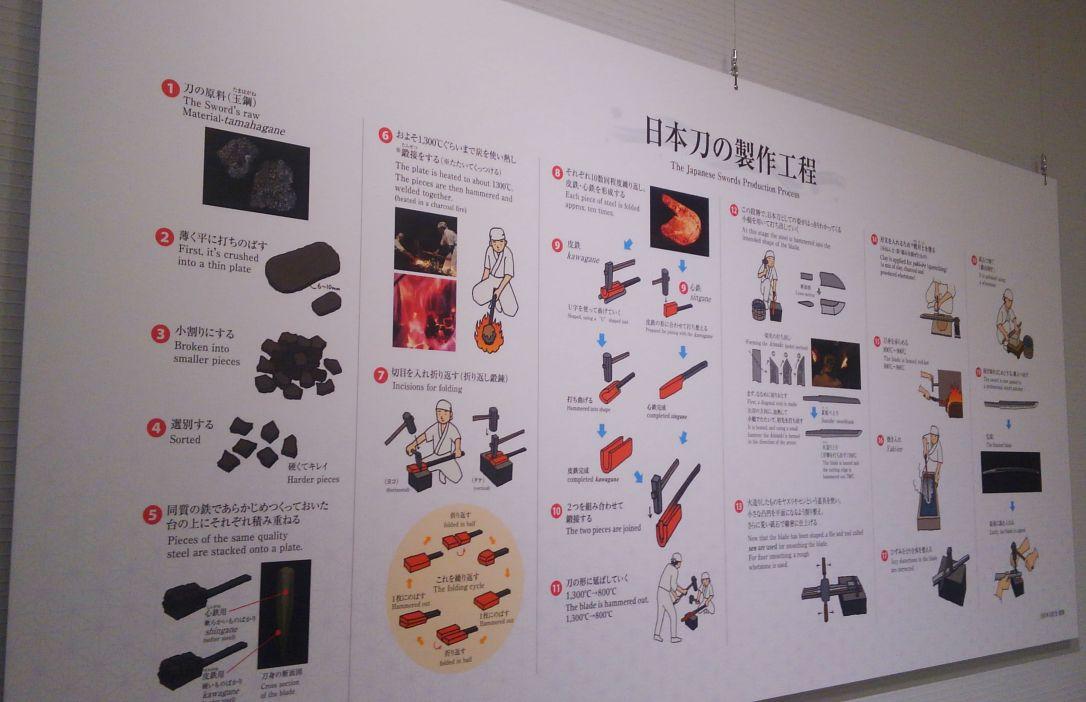 両国刀剣博物館1F情報コーナーの日本刀の作り方