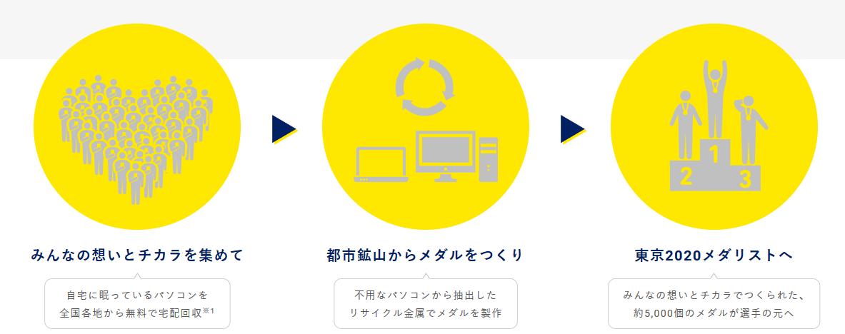 みんなのメダルプロジェクト パソコン(PC)|TOKYO2020