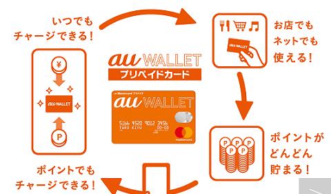 au Walletアップできないトラブルの解決方法
