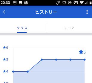 セゾンクラッセ-星4つから星5のグラフ