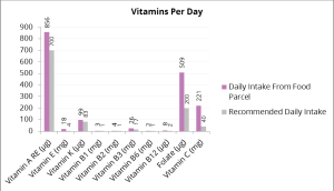 Vitamins per day