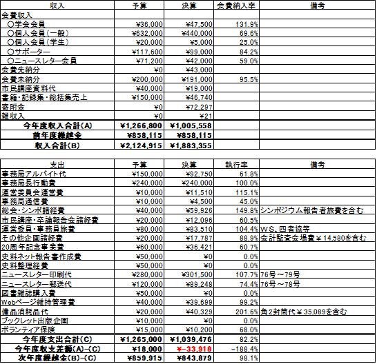 2014年度通常会計決算報告