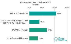 Windows10に関するアンケート