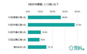 SMAP解散、いつ知った?