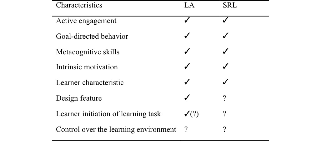 The Social Dimensions of Learner Autonomy and Self