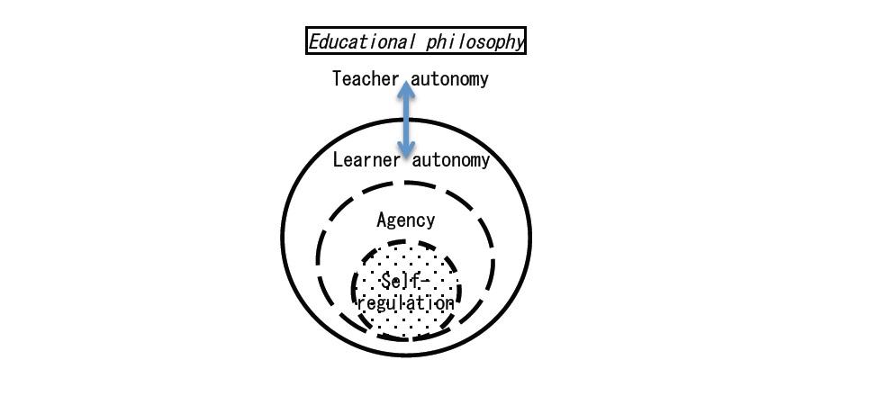 Define autonomous learner. Thanasoulas. 2019-01-06