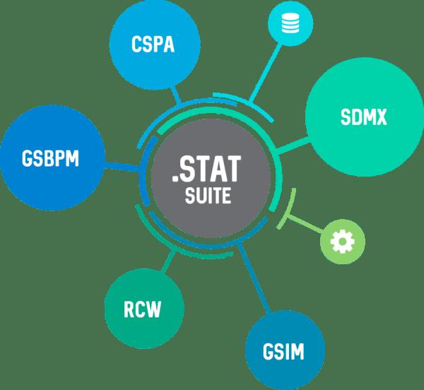 .Stat Suite standards based
