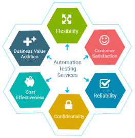 Automation Testing Automation Testing Services SISGAIN