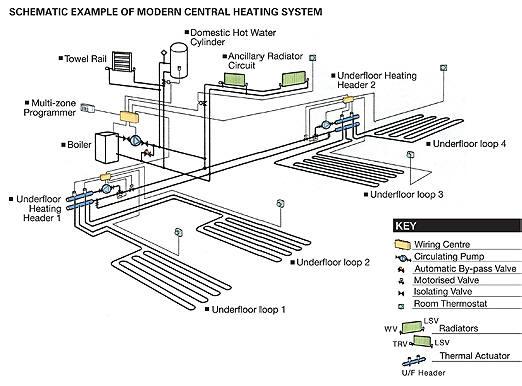 gas heating schematic