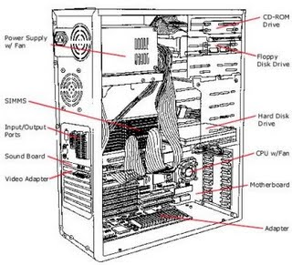 Computer Components – Know Your Computer Closer