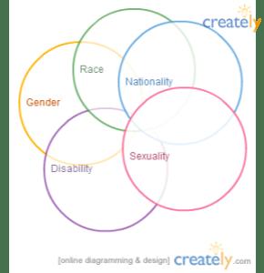 5 interlocking circles: sexuality, disability, gender, race, nationality