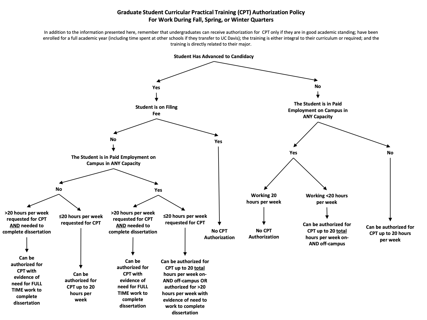 hight resolution of graduate work authorization flow chart