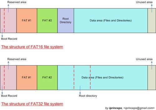 Sistema de archivos FAT16 vs FAT32