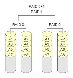 http://upload.wikimedia.org/wikipedia/commons/4/4e/RAID_0%2B1.png