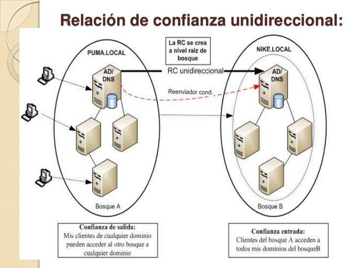 Relación de confianza entre 2 dominios independientes
