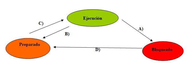 T5-ISO (1). Gestión de procesos