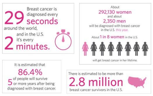 Breast Cancer Awareness | Statistics