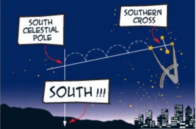 southern cross finding south