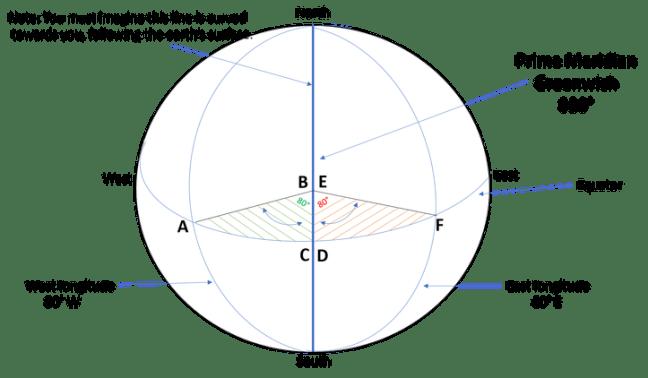 Longitude  Angles