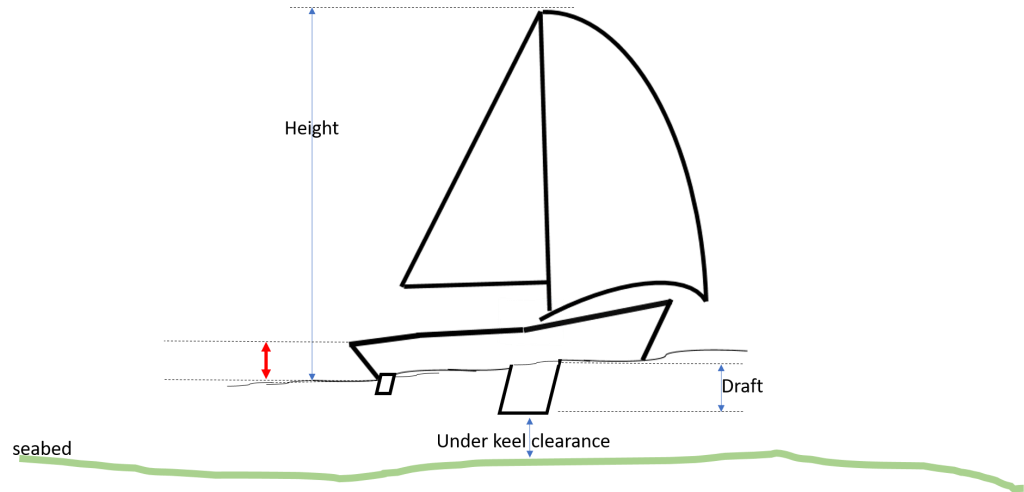 parts of a boat freeboard
