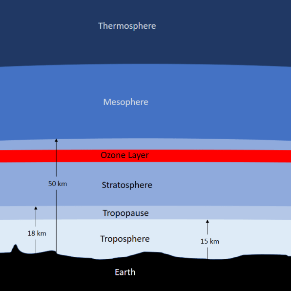 The atmosphere levels