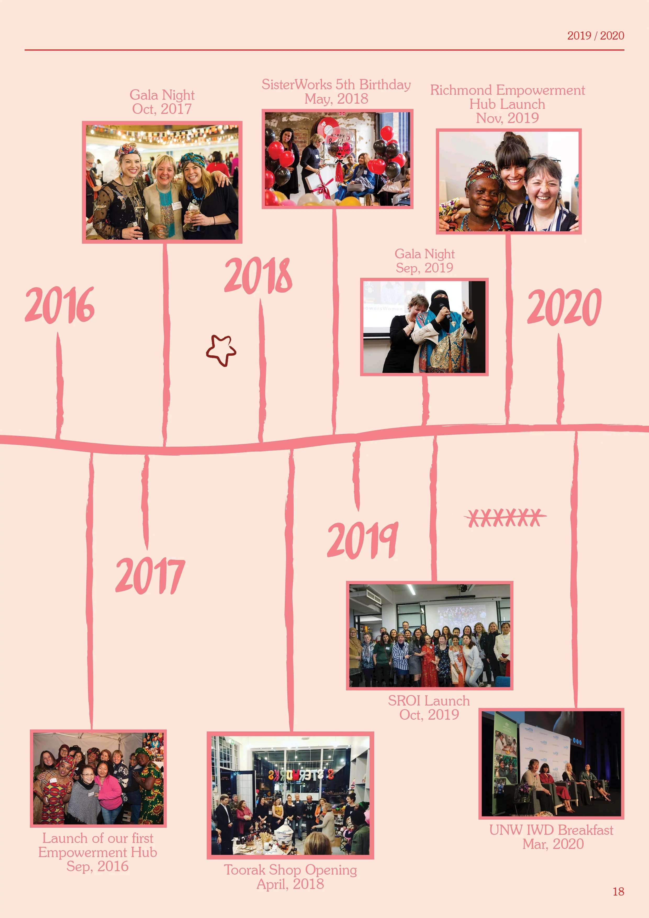 2019-2020 Annual Report Page 19