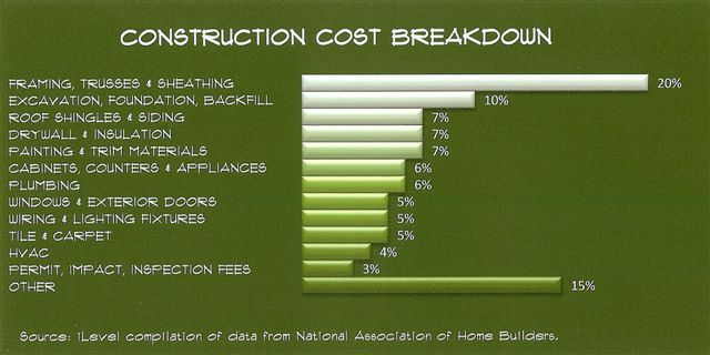 The Economy Of Wood  Cost Saving Construction  Building Article