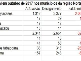Emprego formal piorou na região Norte Fluminense em outubro