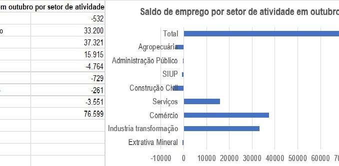 Emprego por setor de atividade em outubro no país.