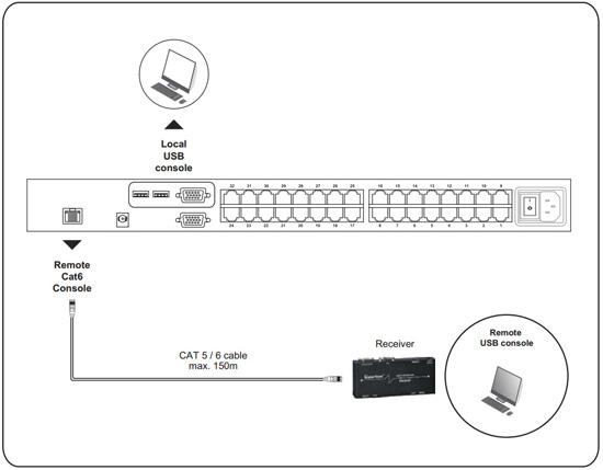 CAT5 Remote Two Console KVM, KVM CAT5 Switches i-Tech Company