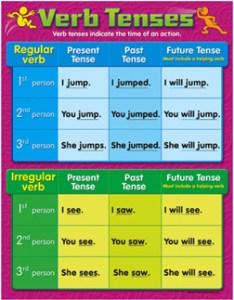 chart verb tenses grades also trend enterprises inc rh funtoymall