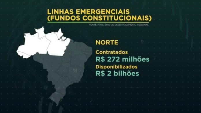 No Norte, para onde foram disponibilizados R$ 2 bilhões, os financiamentos somam R$ 272 milhões.