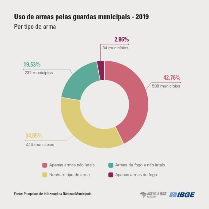 Pesquisa de Informações Básicas Municipais - Fonte: IBGE