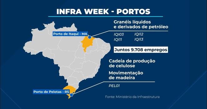 infra Week - Portos. Infográfico: TV Brasil