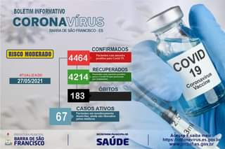 """Pode ser uma imagem de texto que diz """"BOLETIM INFORMATIVO CORONAVÍRUS BARRA DE SÃO FRANCISCO ES RISCO MODERADO CONFIRMADOS 4464 Pacientes com amostra positiva para Covid- 19. ATUALIZADO 27/05/2021 RECUPERADOS 4214 Pacientes amostra positiva passaram tratamento ÓBITOS 183 COVID Coronavirus 19 Vaccine CASOS ATIVOS Pacientes monitoramento ainda nao liberados pelos medicos 67 PREFEITURAMUNICIPAL BARRA DE SÃO FRANCISCO SECRETARIA MUNICIPALDE SAÚDE Acesse saiba mais: https: onavirus.es.g www. v.pmbsf.es.gov.br"""""""