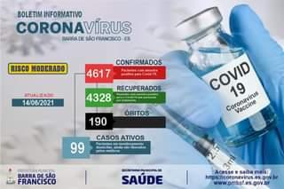 """Pode ser uma imagem de texto que diz """"BOLETIM INFORMATIVO CORONAVÍRUS BARRA DE SÃO FRANCISCO ES RISCO MOD MODERADO CONFIRMADOS 4617 Pacientes com amostra positiva para Covid- 19. ATUALIZADO 14/06/2021 RECUPERADOS 4328 Pacientes amostra positiva passaram tratamento ÓBITOS 190 COVID Coronavirus 19 Vaccine CASOS ATIVOS Pacientes mmonitoramento domiciliar ainda nao liberados pelos medicos 99 PREFEITURAMUNICIPAL BARRA DE SÃO FRANCISCO SECRETARIA SECETARIAMICIPALDE SAÚDE Acesse saiba mais: https://conavirus.es.gov.br www.pmbsf.es.gov.br"""""""
