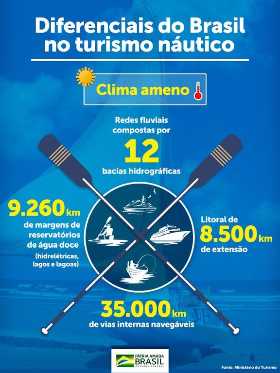 Ministério do Turismo disponibiliza guia com principais destinos de turismo náutico no país