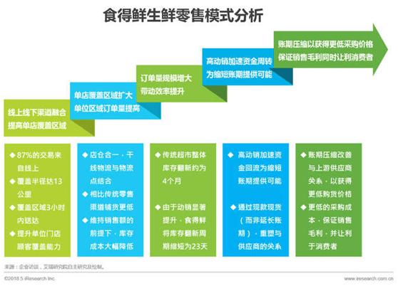 生鮮新零售模式是什么?有哪些優勢呢?_蔬東坡商學院