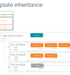 sitecore projects helix template inheritance [ 1267 x 980 Pixel ]