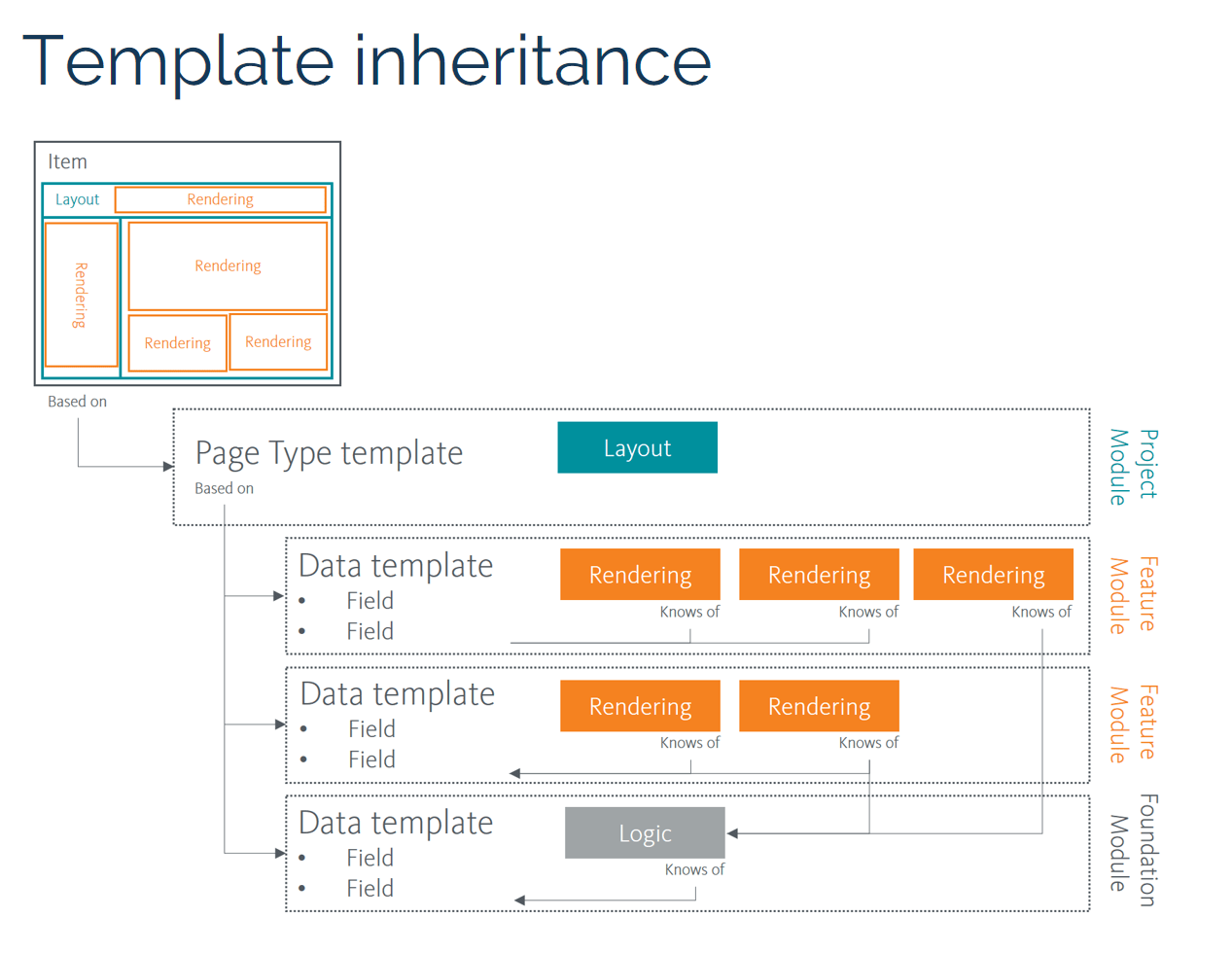 hight resolution of  sitecore projects helix template inheritance