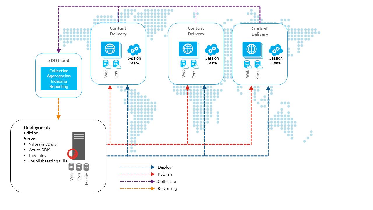 topologies for sitecore azure deployments sitecore competencies concept architecture diagram sitecore application architecture diagram [ 1280 x 720 Pixel ]