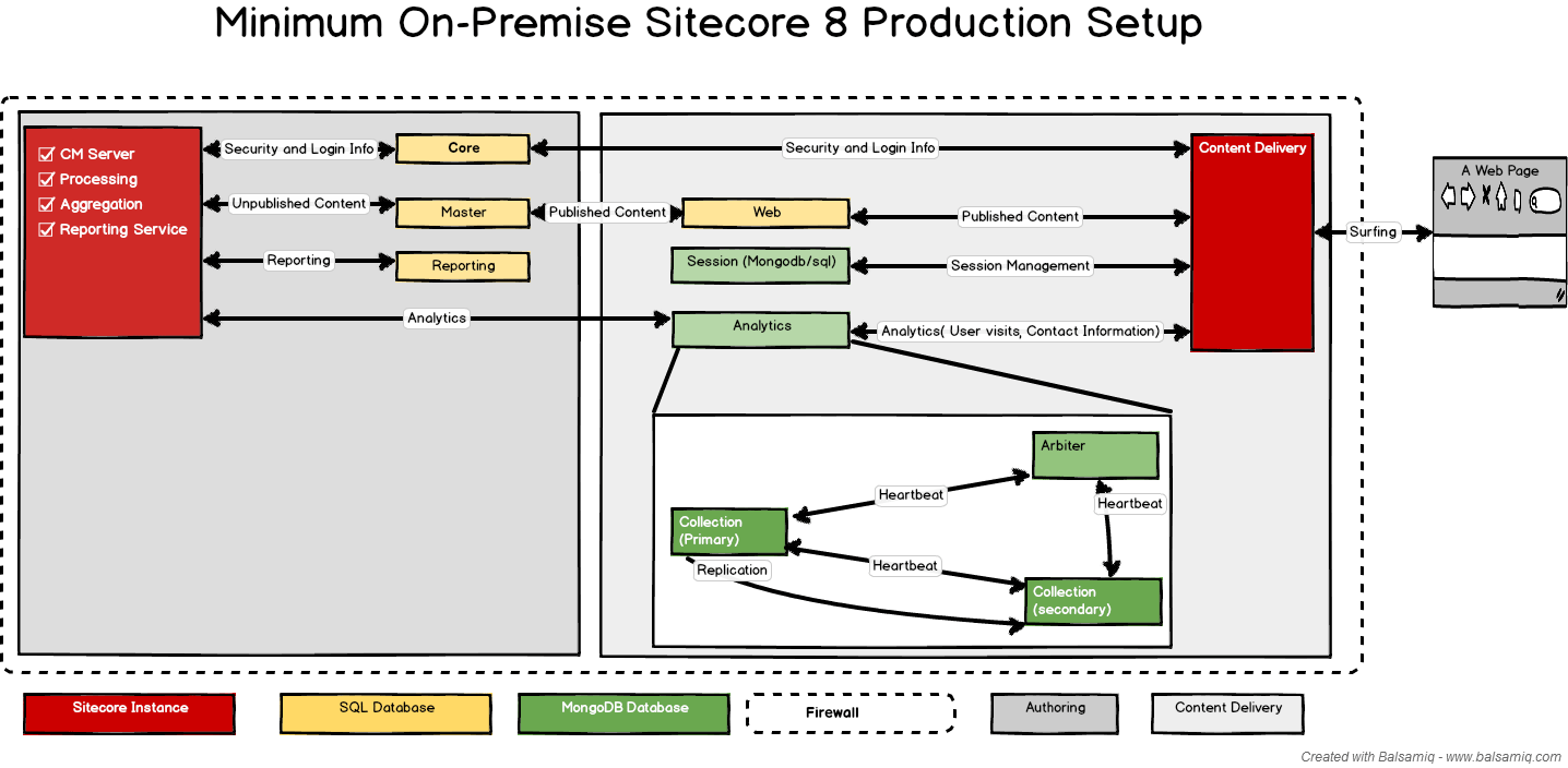 hight resolution of minimum on premise sitecore 8 setup simple