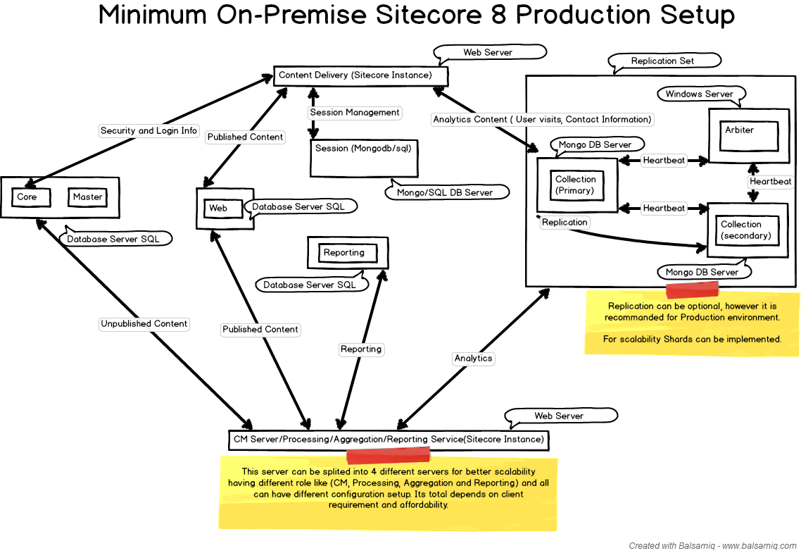 hight resolution of minimum on premise sitecore 8 production setup
