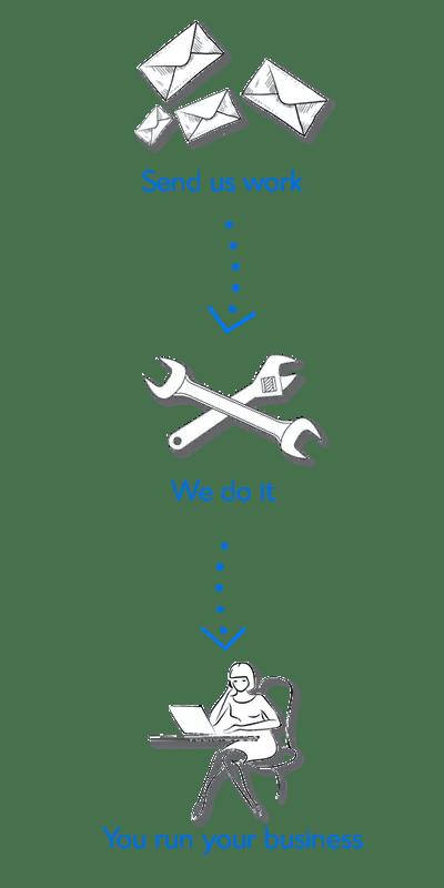 Sitemaster WordPress website design workflow