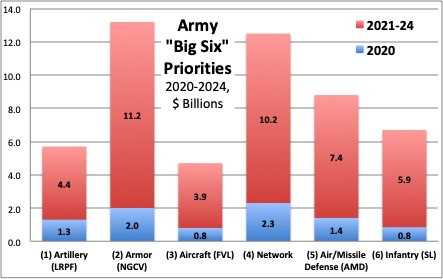 Sydney J. Freedberg Jr. graphic from US Army data