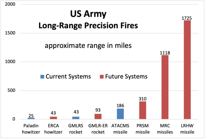 Sydney J. Freedberg Jr. graphic from Army data