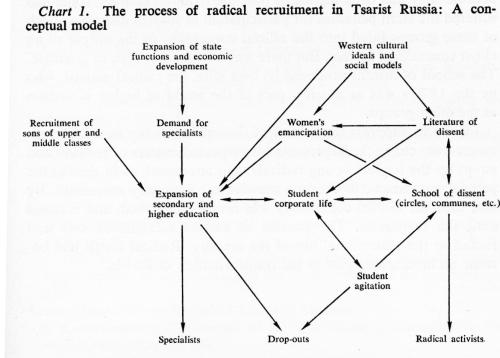 small resolution of daniel brower s flow chart of radicalism