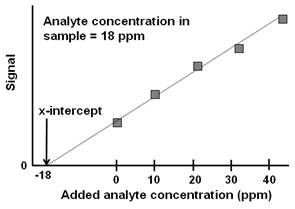 Determination of Sulfur in Coal by Ion Chromatography